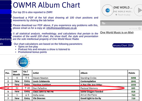 One World Music Radio Chart